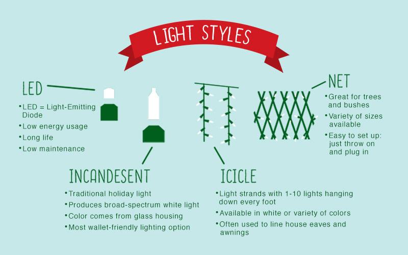 Christmas Lights Infographic