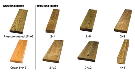 Type of Lumber - To Choose Lumber