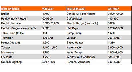 table - home appliance wattages
