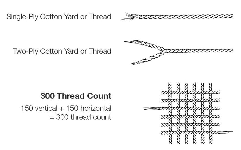 What Is Thread Count