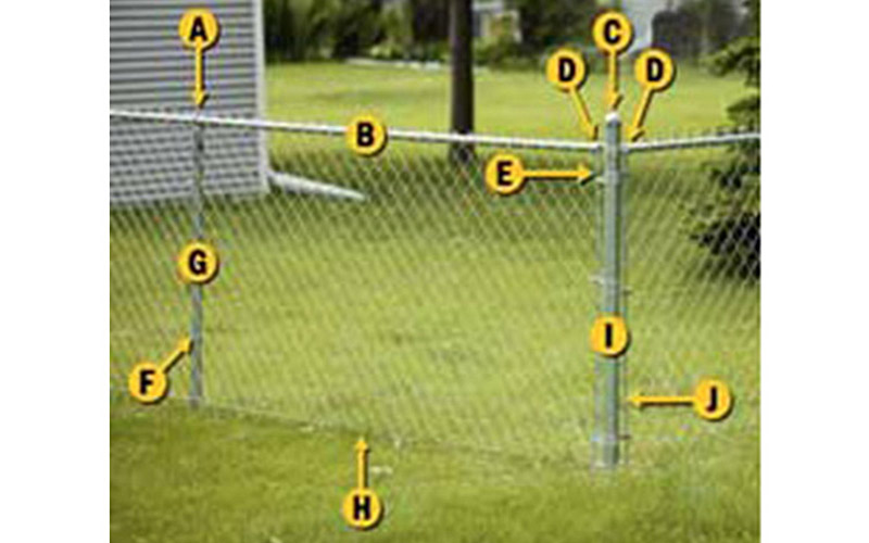 A chain link fence with its parts labeled