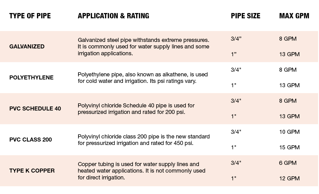 A table reviews maximum recommended flow for different types of pipe.
