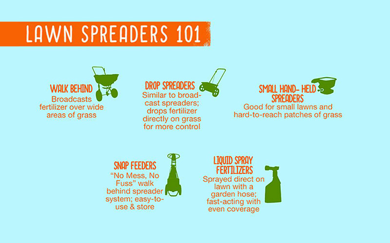 Infographic Lawn Spreaders
