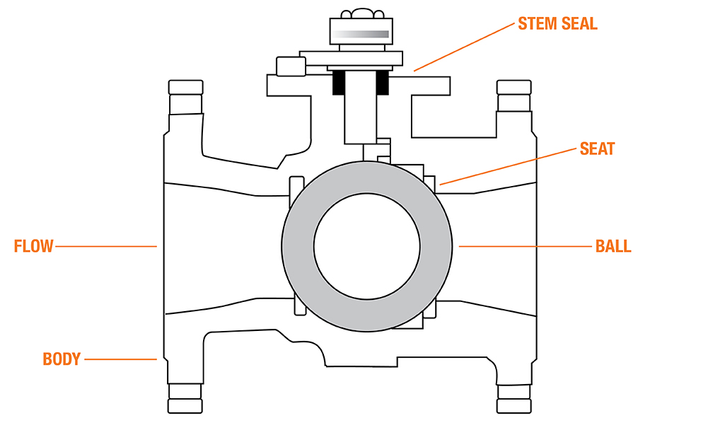 A diagram reveals the components of a ball valve.