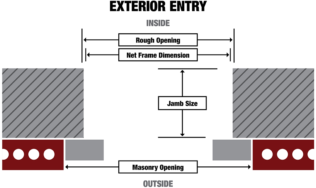 A door measurement chart for measuring exterior doors.