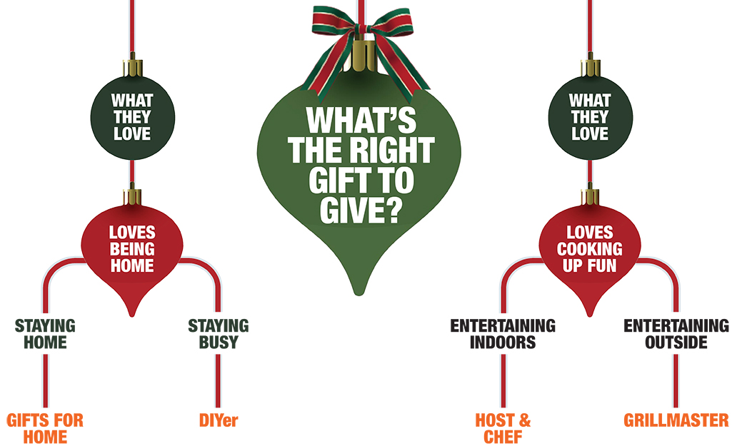 A chart showing different personalities for gift giving.