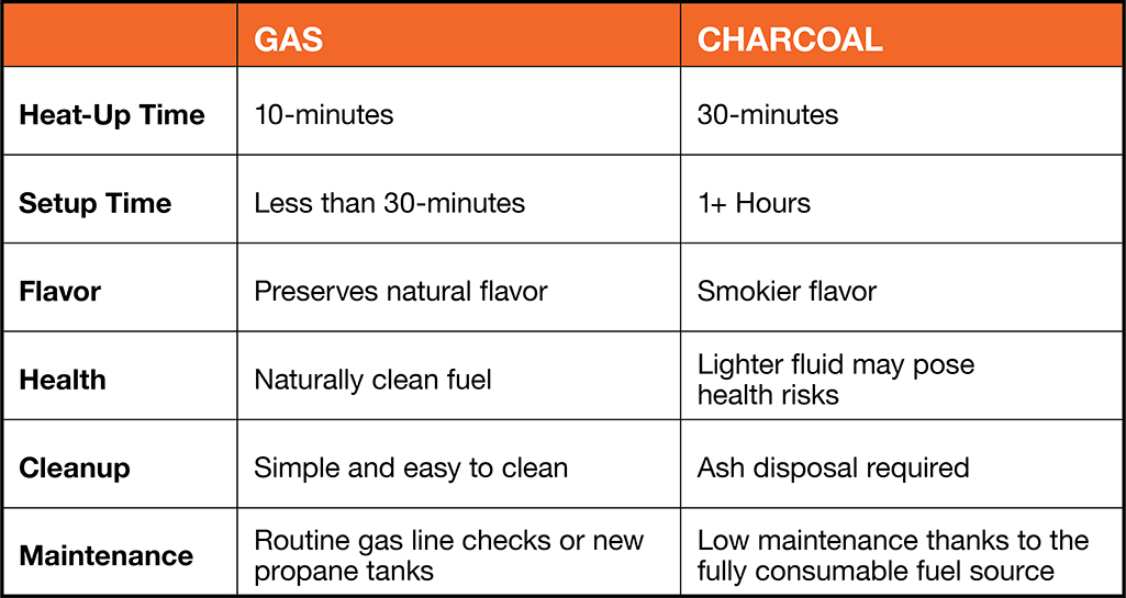 A comparison chart showing some key differences between gas and charcoal grills.