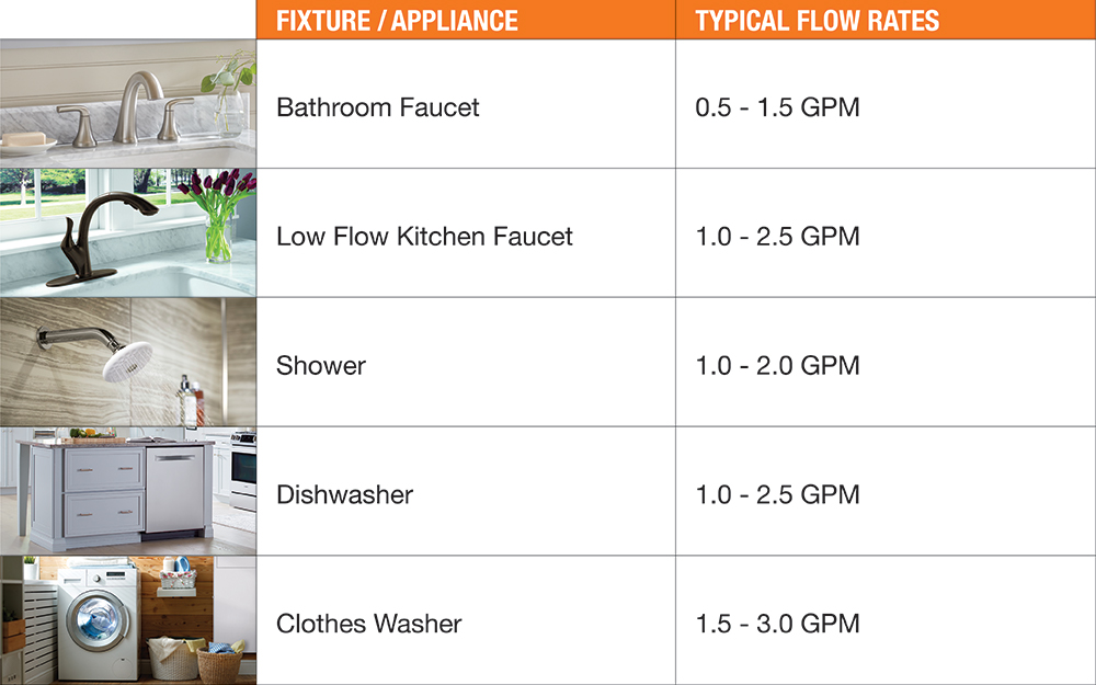 A chart depicts the flow rate for various fixtures.