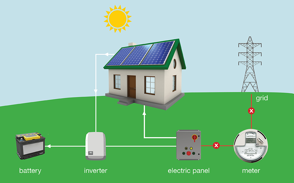A diagram showing how solar panels connect to the grid and home power storage.