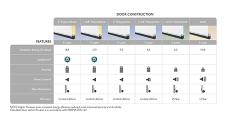 Chart explaining how different door construction affects noise dampening.