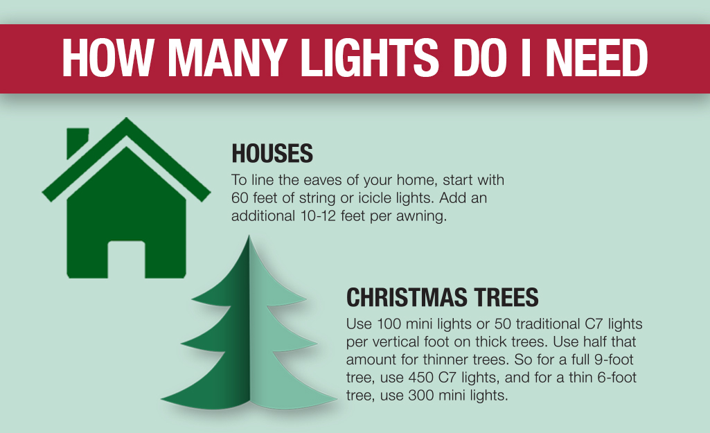 Graphic that reads How Many Lights Do I Need and has icons of a house and a Christmas tree.