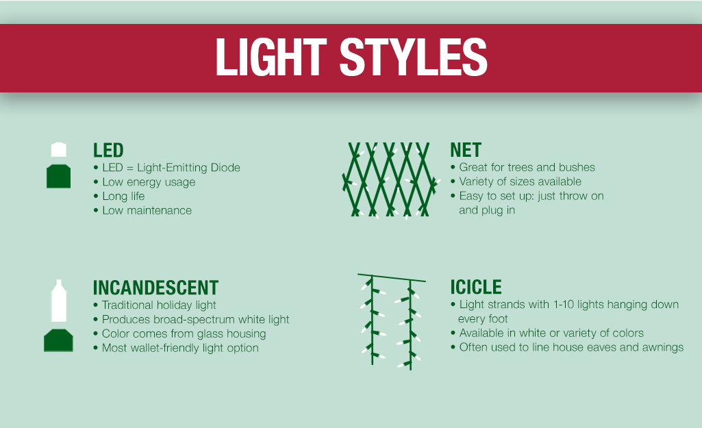Graphic that shows Christmas light styles including LED lights, incandescent lights, net lights and icicle lights.