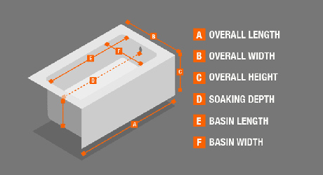 Illustration showing how to measure a tub: 1. Overall length 2. Overall width 3. Overall height 4. Soaking Depth 5. Basin length 6. Basin width