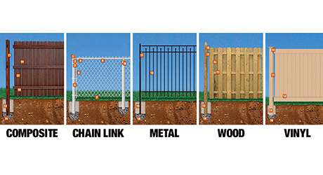 Chart with illustrations of composite, chain link, metal, wood, and vinyl fencing