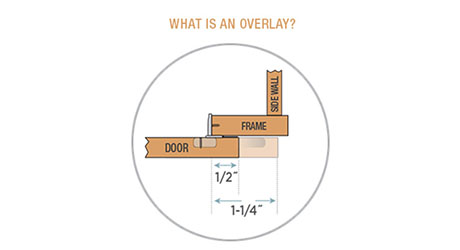"""the """"overlay"""" on framed and frameless cabinets describes the amount of the cabinet  door that lays on top of the cabinet opening"""