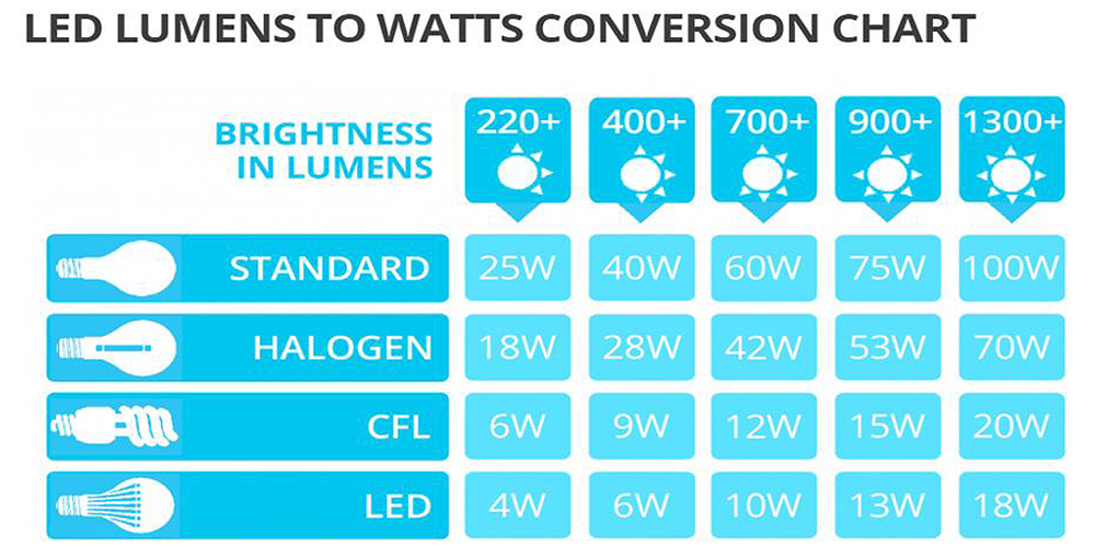 a comparison chart showing the difference between lumens and wattage