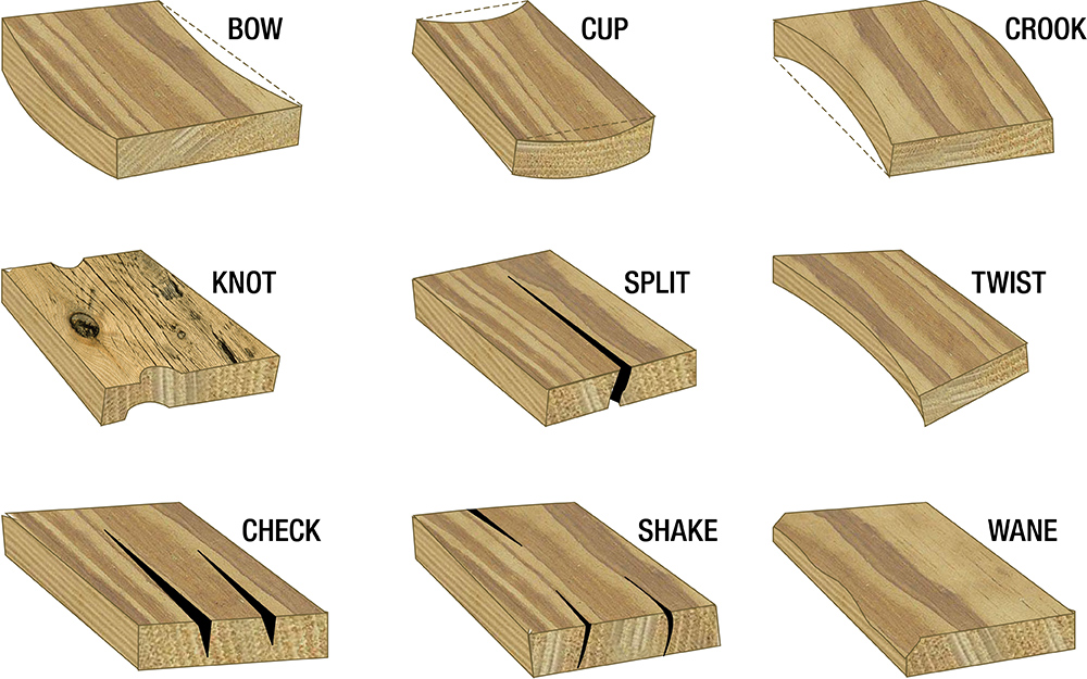 Different lumber defects organized by name.