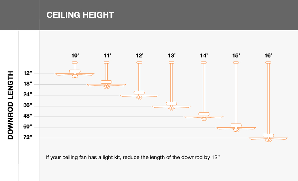 Use ceiling height and light kit of ceiling fan to choose downrod length
