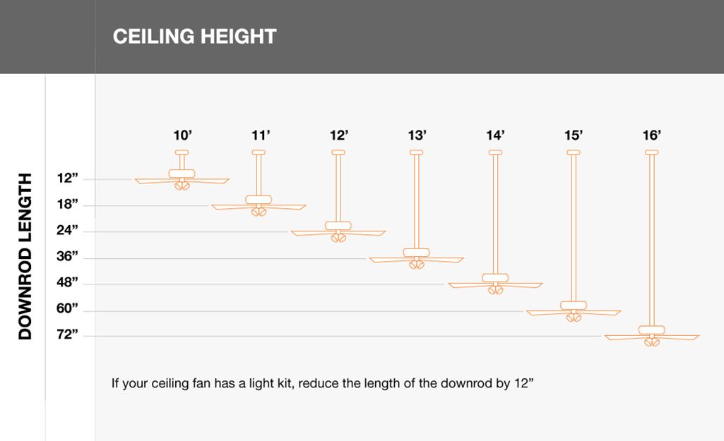 Sử dụng chiều cao trần và bộ đèn của quạt trần để chọn chiều dài ống gió