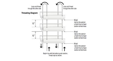 Thread rope diagram