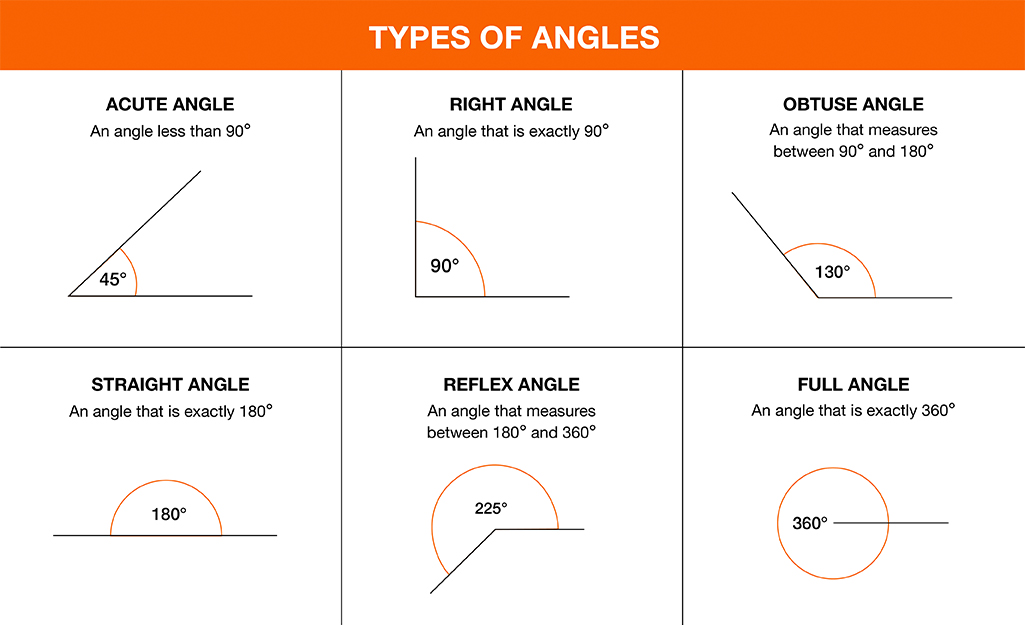 A graphic showing the different types of angles.