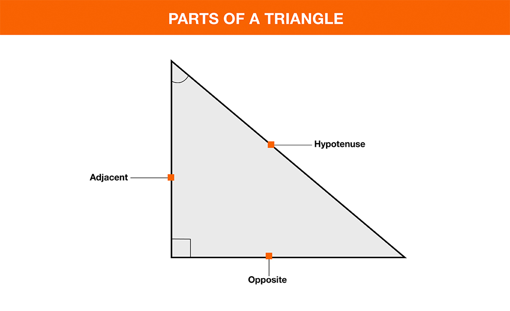 A graphic showing the different parts of a right triangle.