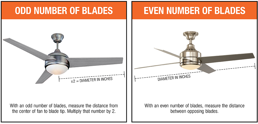 A diagram shows how to measure ceiling fans with odd or even numbers of blades.
