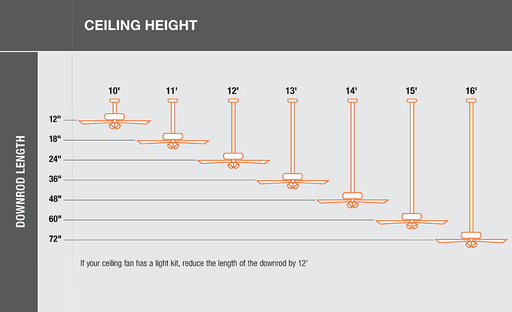 A diagram shows how to determine the downrod length of your ceiling fan.
