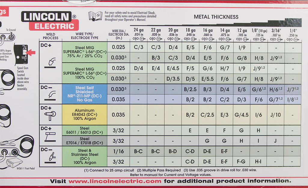 A chart on a MIG Welding machine shows proper settings for welding metals of differing types and thickness.