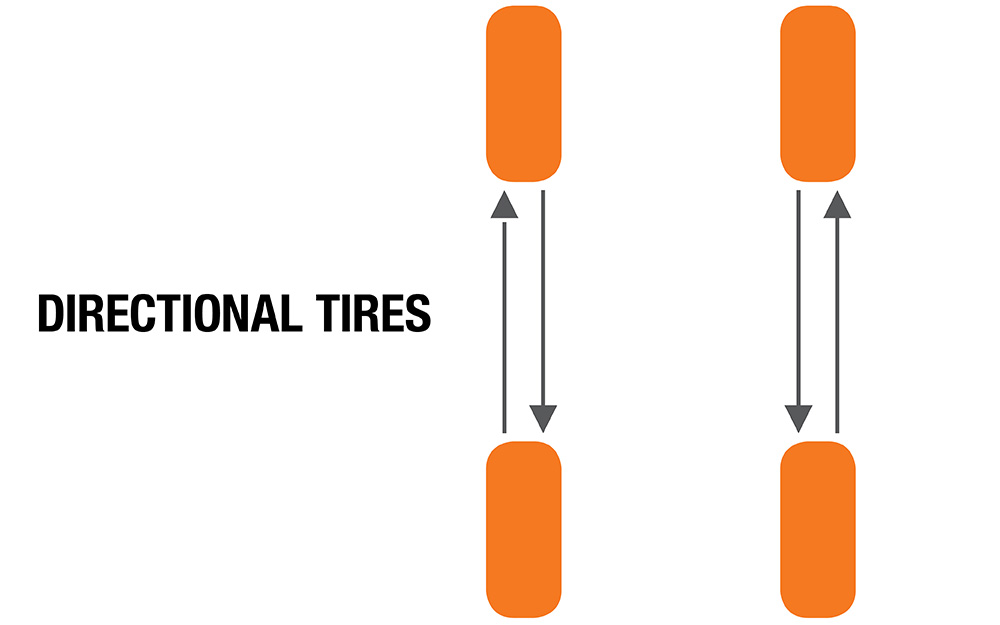 A diagram showing the rotation pattern for directional tires.