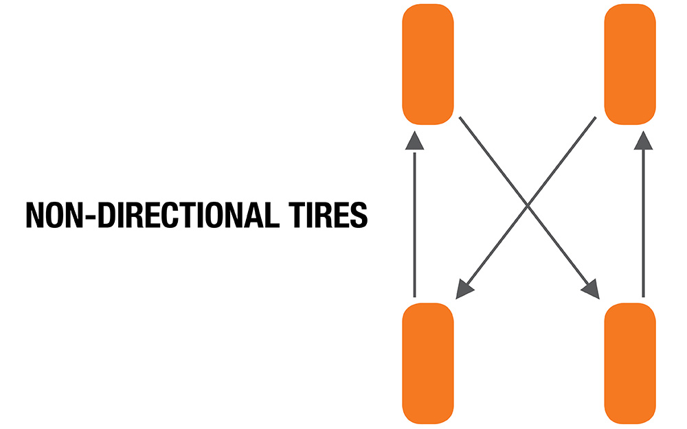 A diagram showing the rotational pattern for non-directional tires.