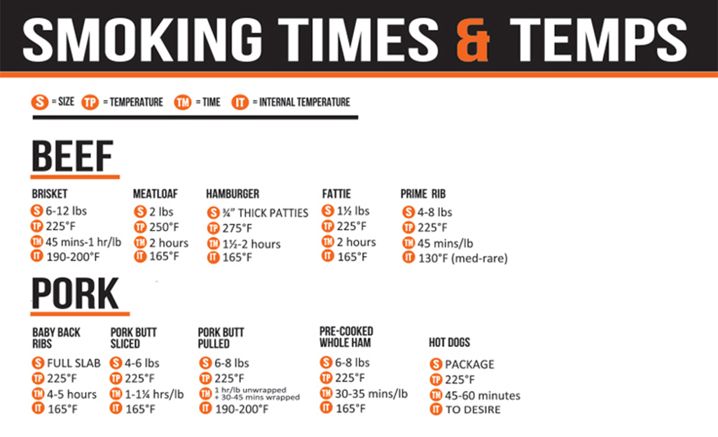 An infographic showing the various smoking times and temperatures for beef and pork.