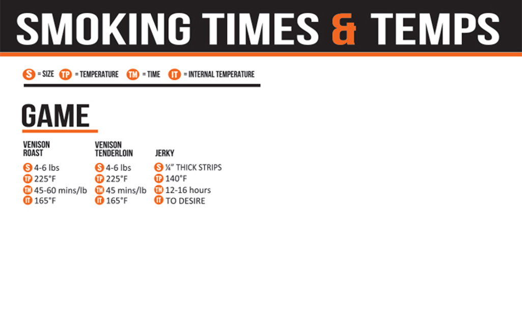 An infographic showing the various smoking times and temperatures for wild game.