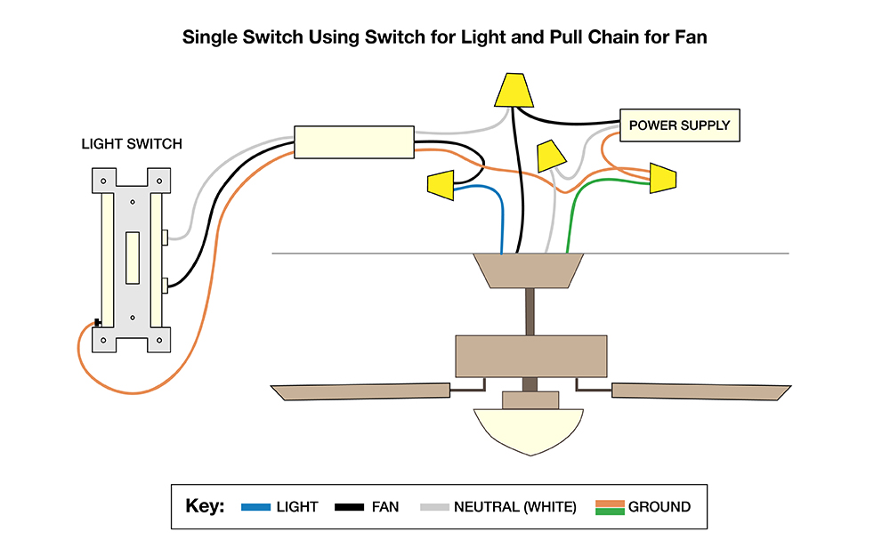 How to Wire a Ceiling Fan - The Home Depot Wiring A Ceiling Fan Diagram on