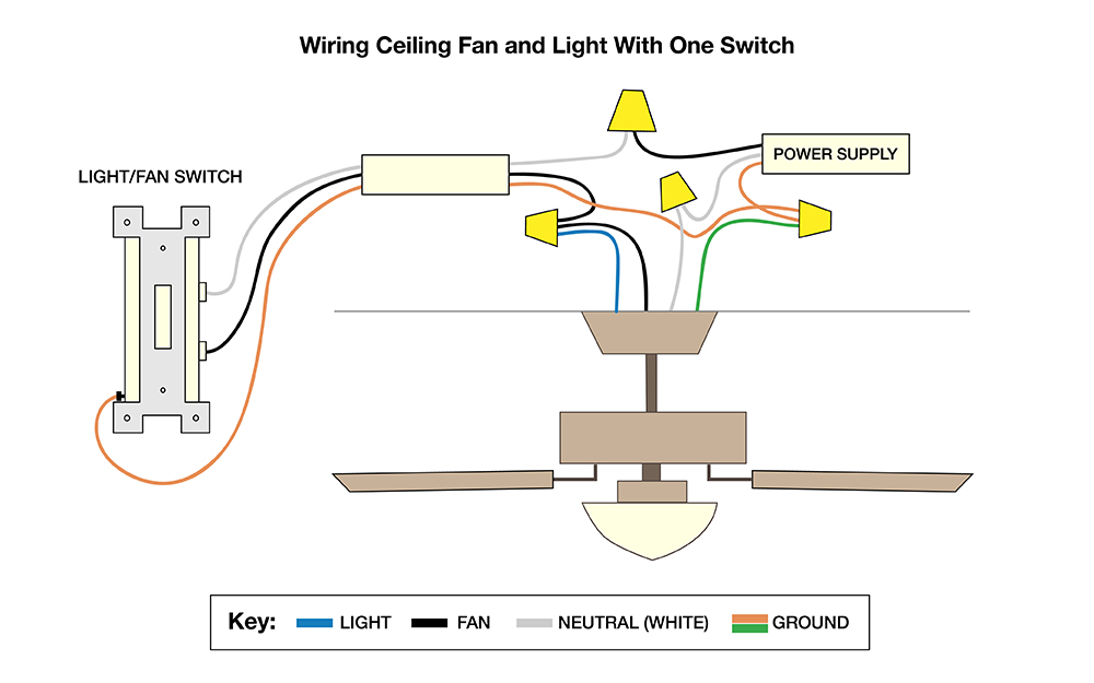 How to Wire a Ceiling Fan - The Home Depot  Wire Fan Diagram on