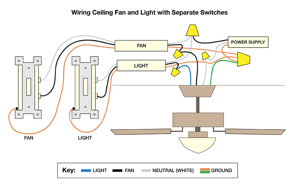 How to Wire a Ceiling Fan - The Home Depot How To Wire Two Switches For One Light on