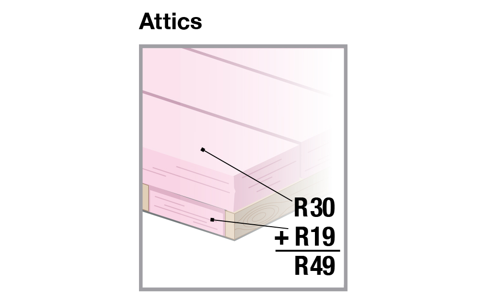 Combined R-values for extra attic insulation.