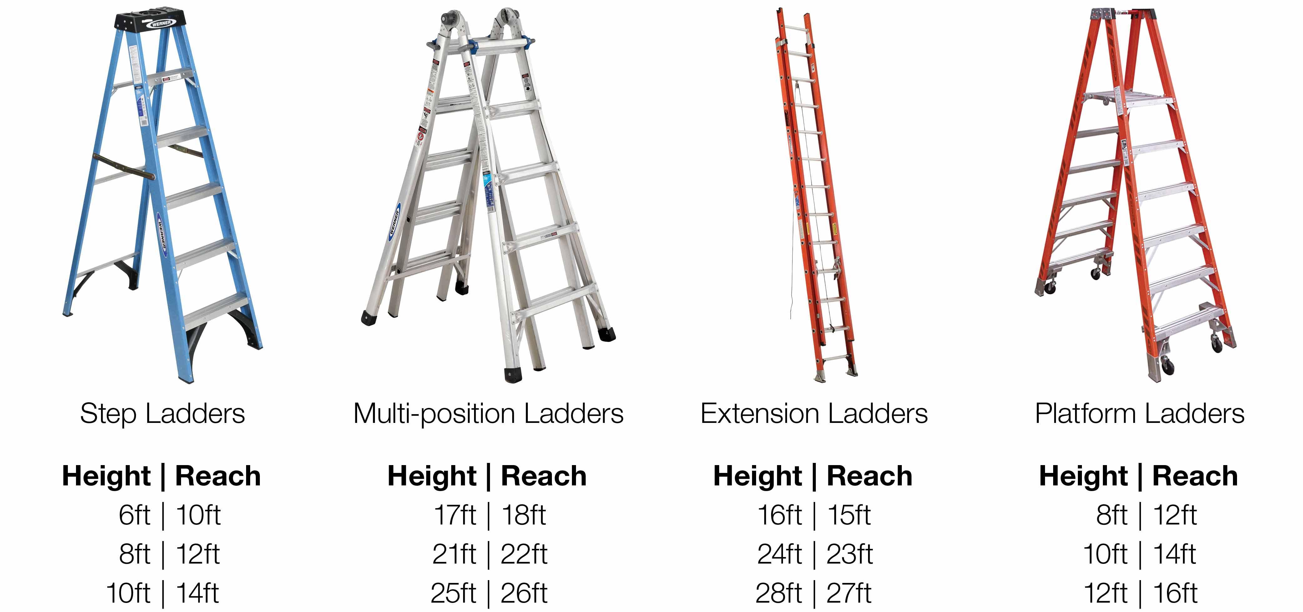 A chart showing ladder height vs. reach height