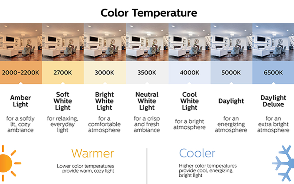 A chart showing differences in color temperature.