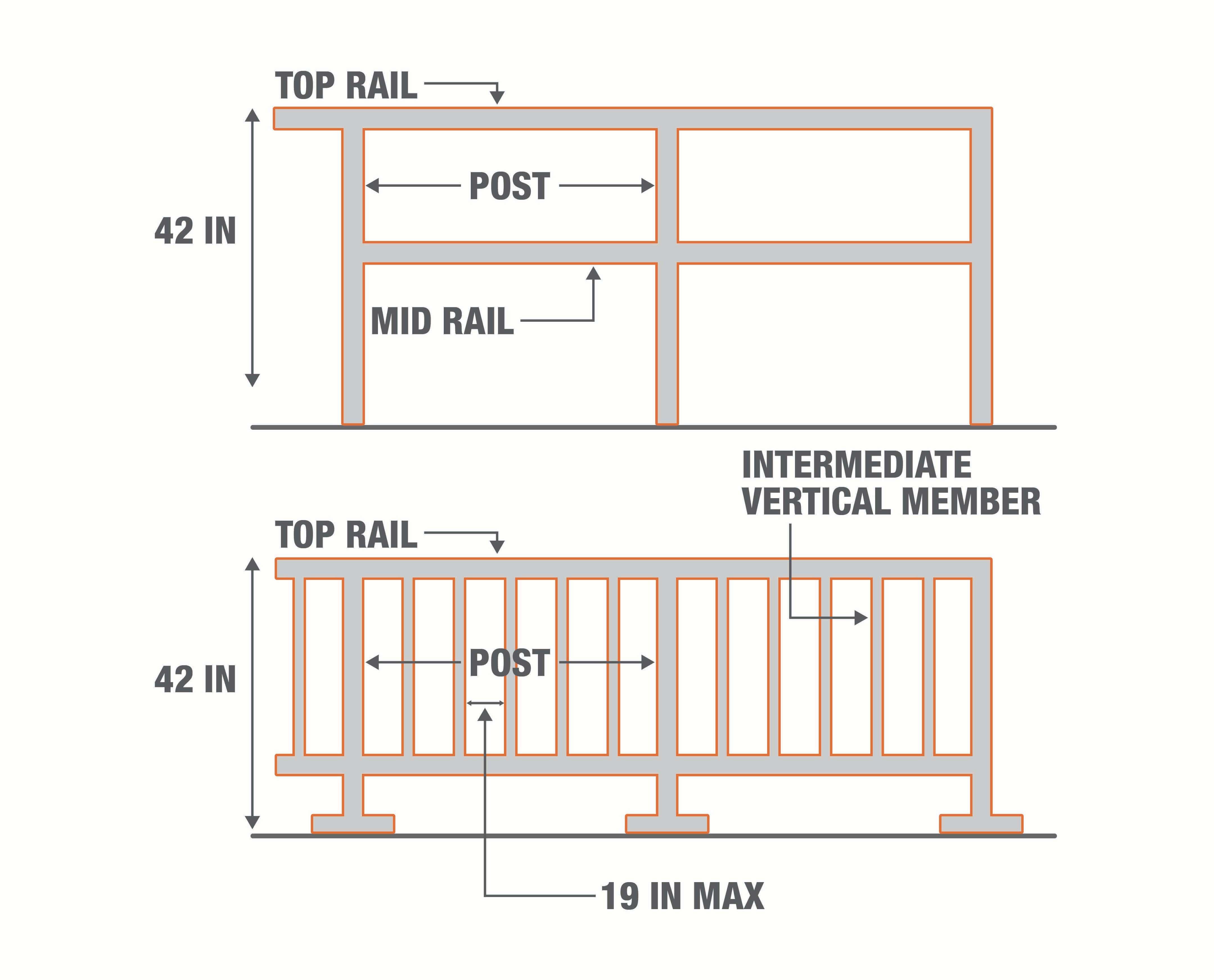 OSHA Guardrail & Handrail Requirements
