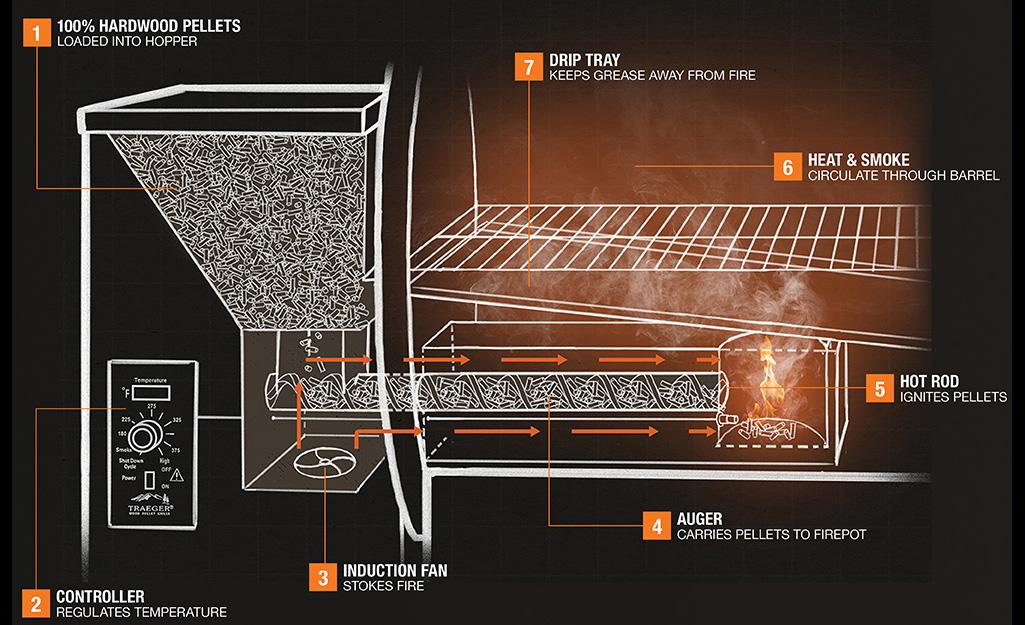 A diagram of a pellet grill.