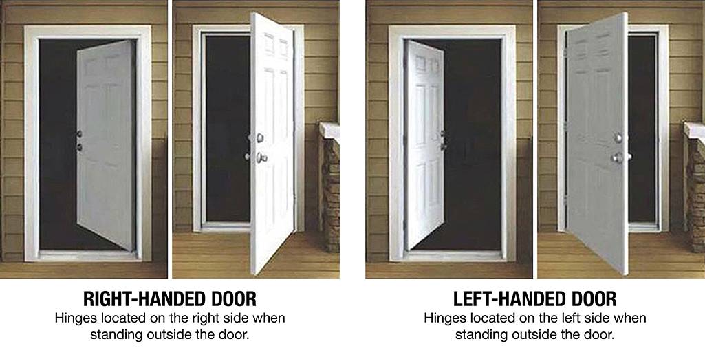 An illustration describing how to determine if a door is right-handed or left-handed.