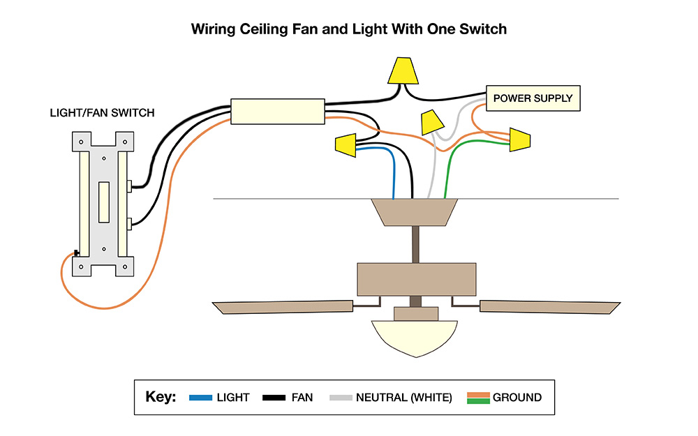 How to Wire a Ceiling Fan - The Home Depot | Bathroom Light Switch Wiring Diagrams Multiple |  | The Home Depot