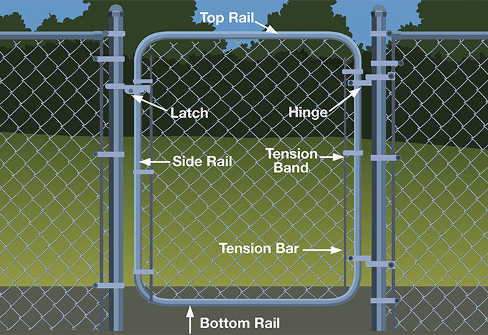 Learn How To Emble And Hang A Chain Link Gate For Your Fence