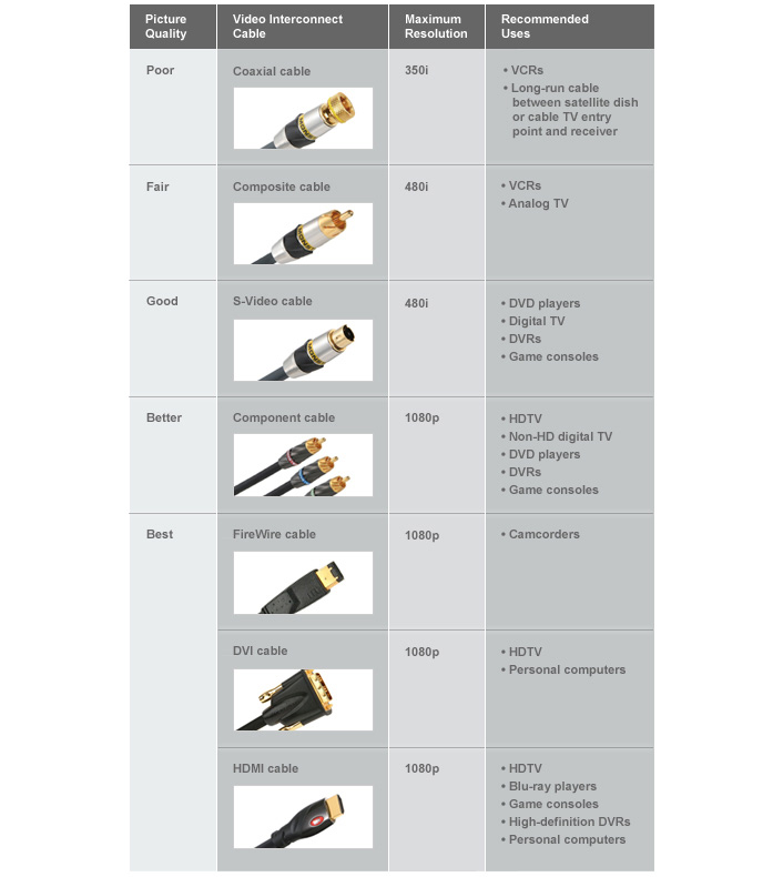 Video Cables and Connectors for Superior Picture Quality at The Home ...