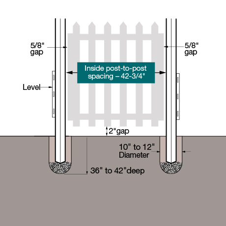 A installation diagram showing how to install your fence gate.