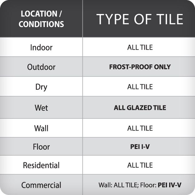 This chart illustrates which type of applications a tile is suitable for based on its specifications.