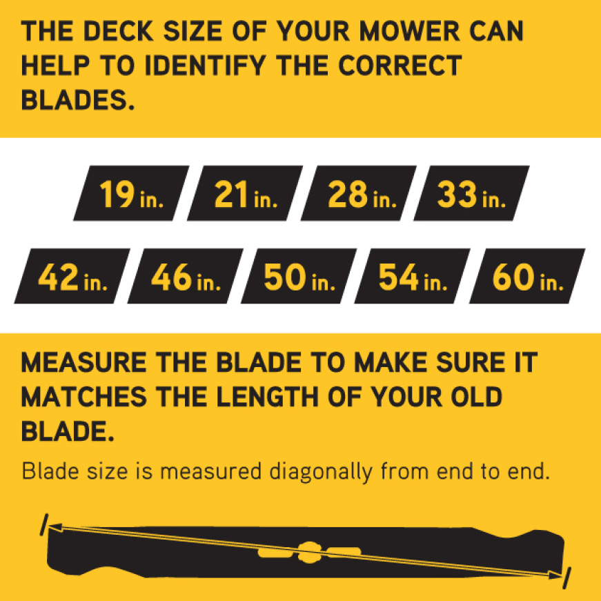 Mower deck size and mower blade length