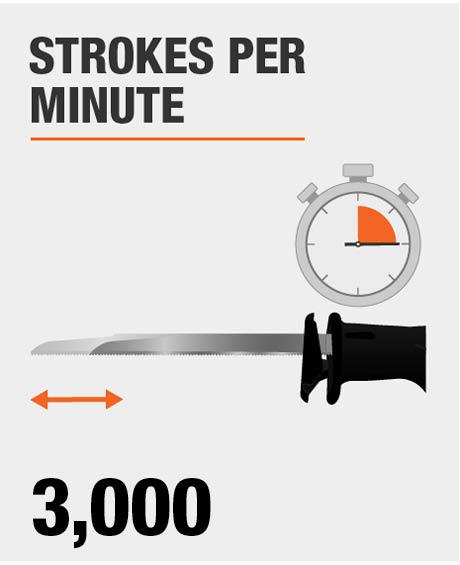 Blade Strokes per Minute