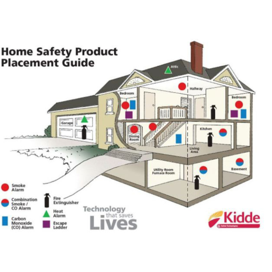 Home Safety Placement Guide